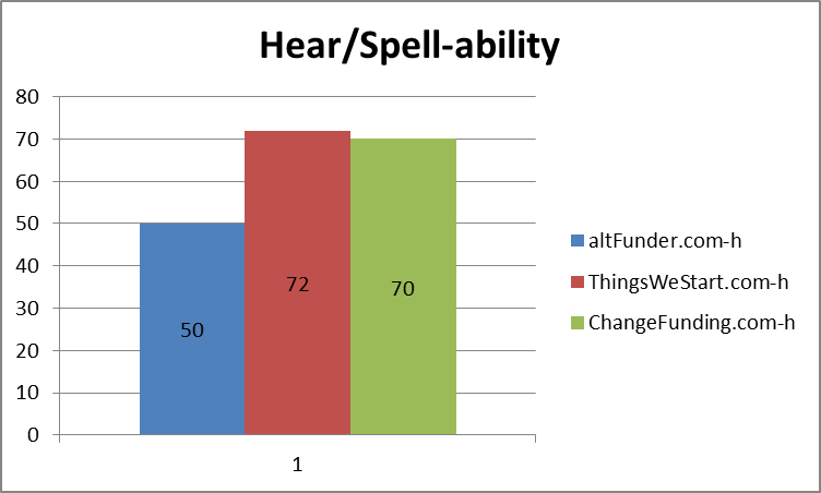 Domain name hearability/spellability results