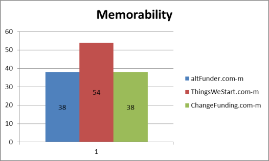 Domain name memorability results