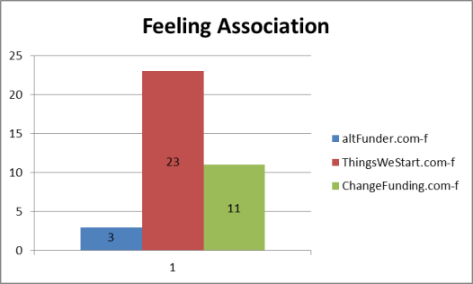 Domain name feeling association results